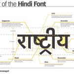 Guía del Hindi: 10 hechos sobre el idioma Hindi